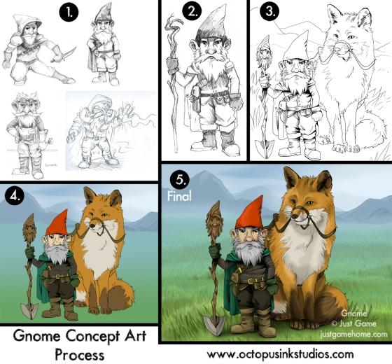 Gnome process